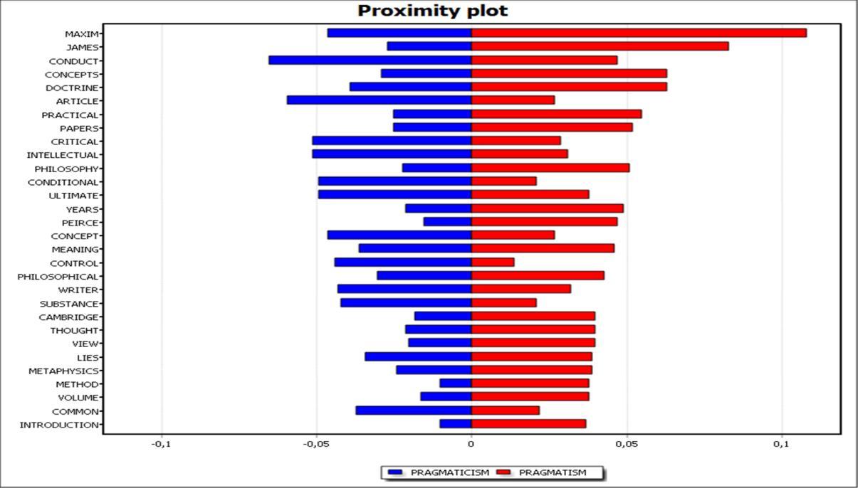 Gráfico de proximidad