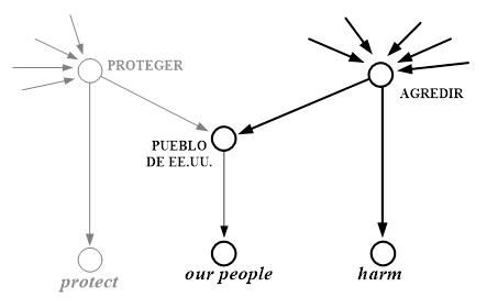 Activación de harm (en lugar de protect) por parte del entonces presidente de EE.UU., George W. Bush, Washington D.C., 05/08/2004. En negro: Nodos y conexiones que se activaron con más fuerza y determinaron la activación de harm.